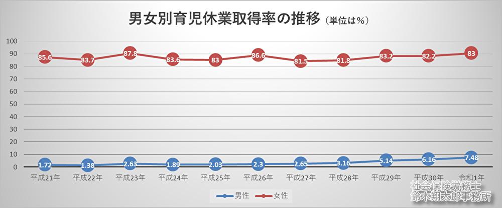 男女別育児休業取得率の推移(グラフ)